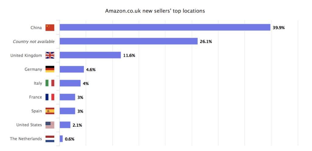 Les vendeurs Amazon chinois sont largement en tête du classement par pays.