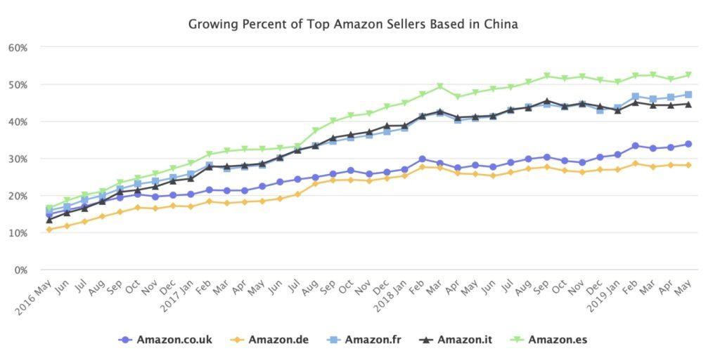 Les vendeurs Amazon chinois connaissent une croissance fulgurante