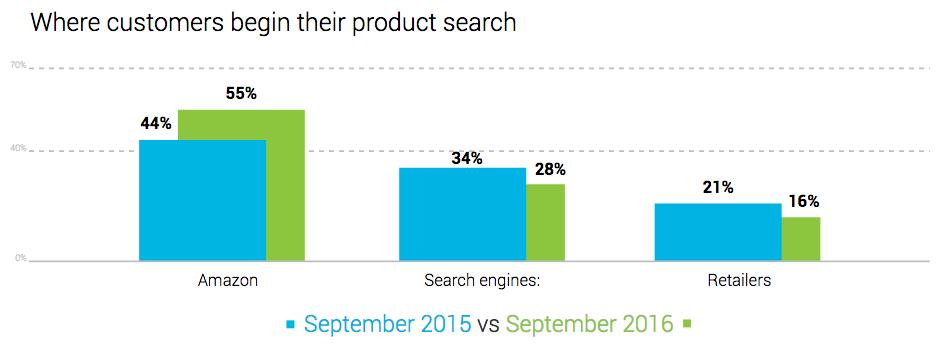 Graphiques de BloomReach décrivant via quel moyen les internautes cherchent les produits qu'ils achètent