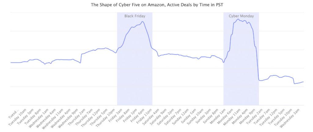 Graphique issu de Marketplace Pulse présentant l'évolution du nombre de promotions jour par jour durant le Cyber 5. Il y a deux pics : Black Friday et Cyber Monday, mais jamais de point mort.